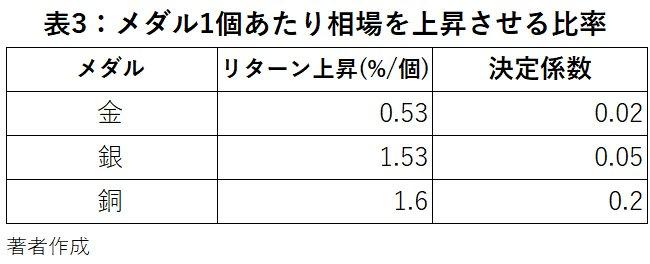 表3:メダル1個あたり相場を上昇させる比率
