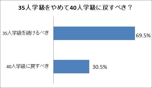 「35人から40人学級へ」意識調査では7割が反対 <br />財務省は教育格差を広げたいのか