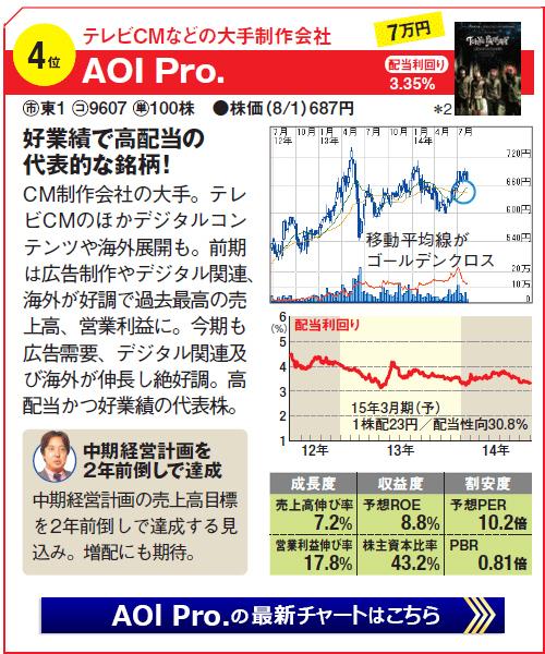 高配当の儲かる銘柄予想!第4位AOl.Pro(9607)テレビCMなどの大手制作会社で好業績で高配当の代表的な銘柄!AOl.Pro最新の株式チャートはこちら!