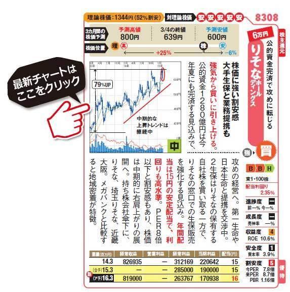 高配当株銘柄!りそなホールディングス (8308)の最新株価チャートはこちら!(SBI証券のチャート画面に遷移します!)