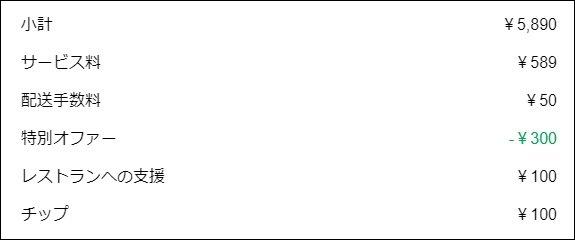 領収書に記載された「レストランへの支援」と「チップ」の額