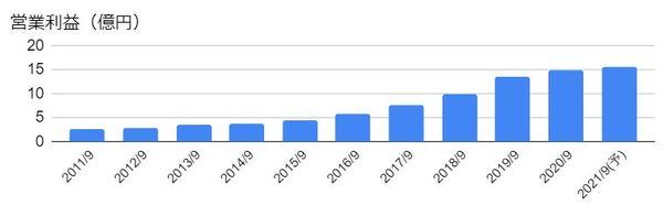 システム情報(3677)の営業利益の推移
