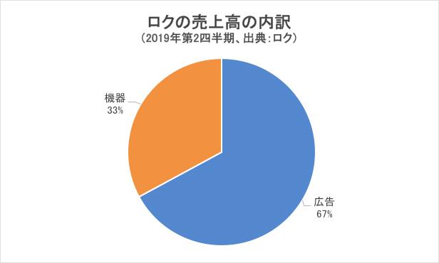 ロクの売上高の内訳グラフ