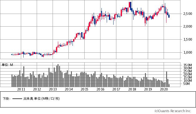 株価 ntt データ NTTデータ【9613】株の基本情報|株探(かぶたん)