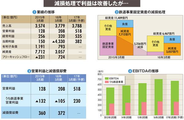 【九州旅客鉄道(JR九州)】財務マジックで背伸び上場 問われる鉄道事業の稼ぐ力