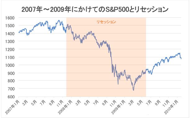 2007年〜2009年にかけてのS&P500とリセッション・チャート