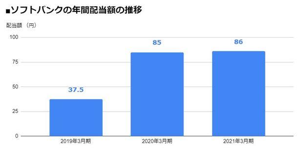 ソフトバンク(9434)の年間配当額の推移