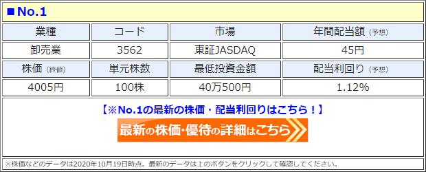 No.1(3562)の株価