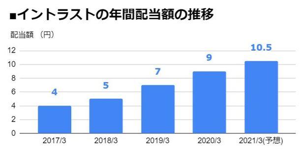 イントラスト(7191)の年間配当額の推移