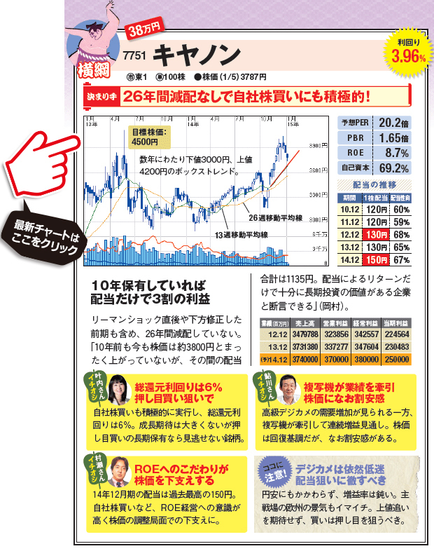 26年間減配なしで自社株買いにも積極的なキヤノン(7751)の最新株価チャートはコチラ!(SBI証券の株価チャート画面に遷移します)