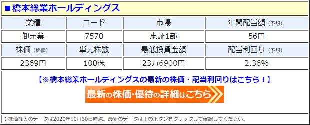 橋本総業ホールディングス(7570)の株価