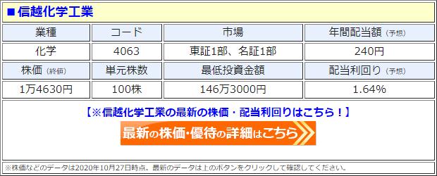 信越化学工業(4063)の株価