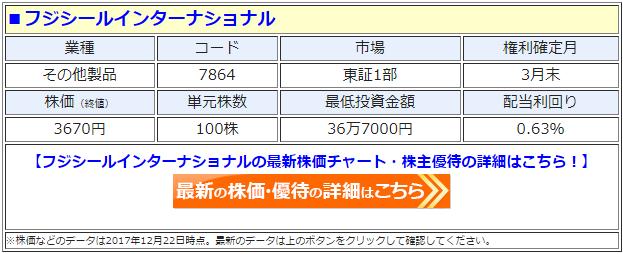 フジシールインターナショナル(7864)の最新の株価