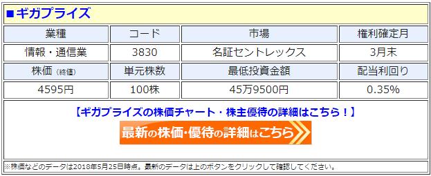 ギガプライズ(3830)の最新の株価