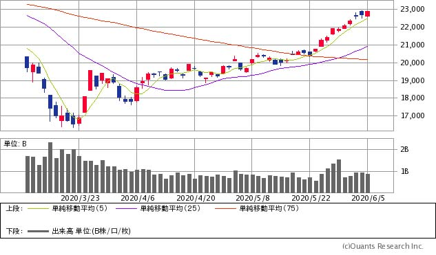 日経 平均 株価 リアル チャート