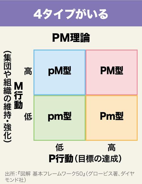 フレームワーク30 DAY29 PM理論