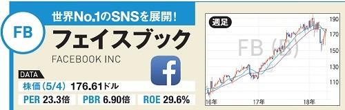 フェイスブック(FB)の最新チャートはこちら!