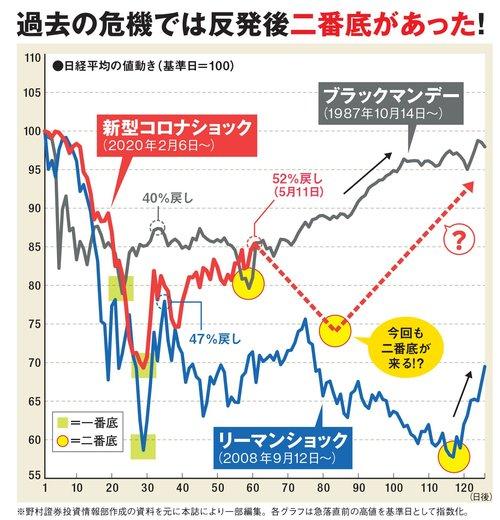 最近見た株価 株式ニュース|日経株価・株式市場・株価|ロイター