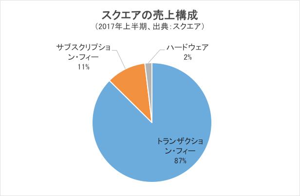 スクエアの売上構成・円グラフ