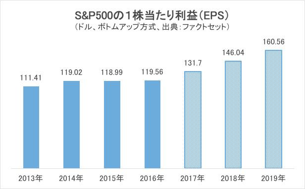 S&P500EPS利益