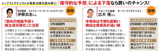 ストラテジストの日本株予想