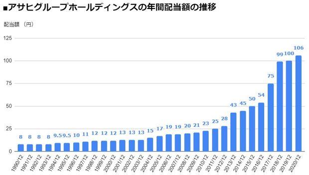 アサヒグループホールディングス(2502)の年間配当額の推移