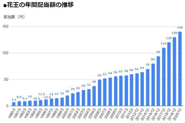 花王(4452)の年間配当額の推移