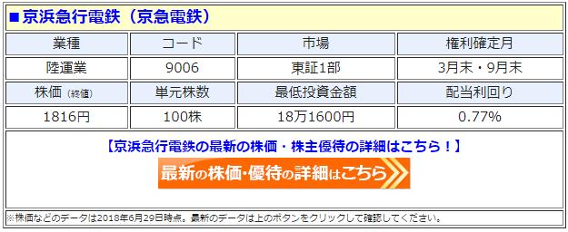 京浜急行電鉄(9006)の最新の株価