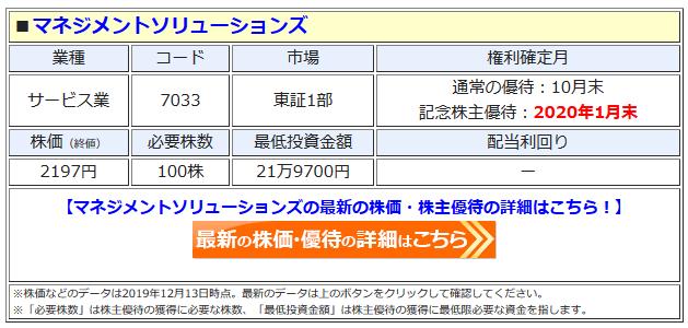 マネジメントソリューションズの最新株価はこちら!