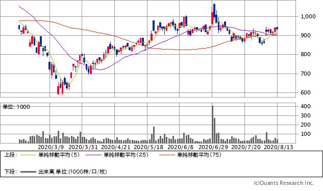 TDCソフト(4687)チャート/日足・6カ月