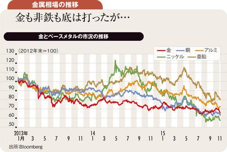 中国経済減速懸念は弱まるも<br />反転の兆し見えない商品市況