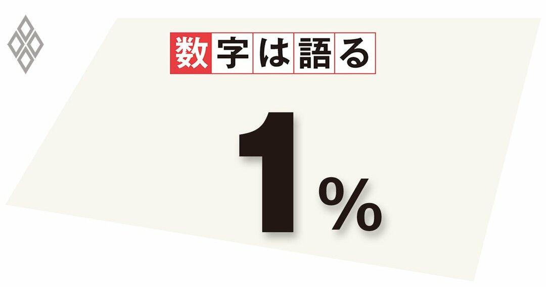 2023年度の物価上昇率見通し(2021年4月27日の金融政策決定会合)