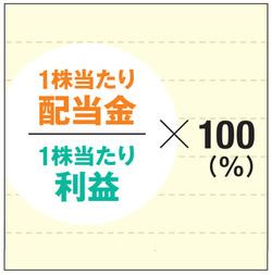 配当性向の計算式