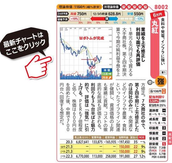 丸紅の最新株価はこちら!