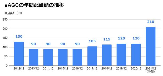 AGC(5201)の年間配当額の推移