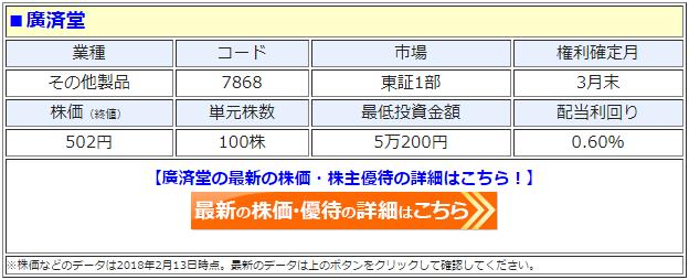 廣済堂(7868)の最新の株価