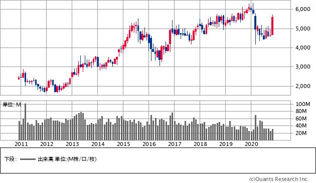 東京海上ホールディングス(8766)の株価チャート