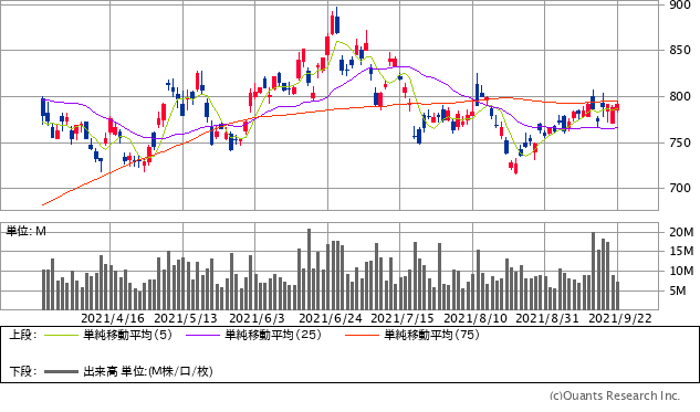 INPEX(1605)チャート/日足・6カ月