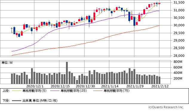 明日の株価 予想