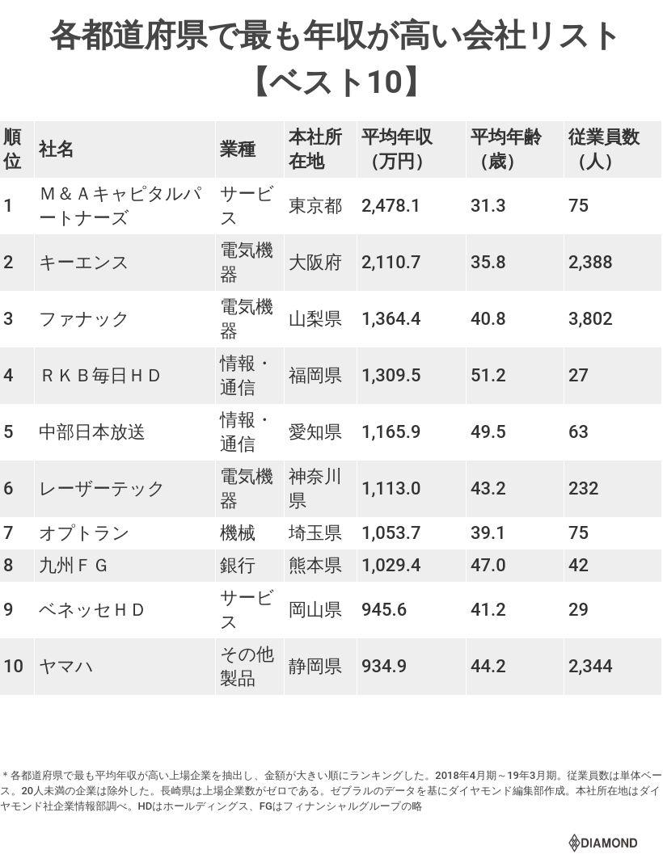 各都道府県で年収が高い会社リスト(ベスト10)