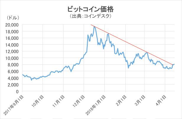 ビットコイン価格チャート