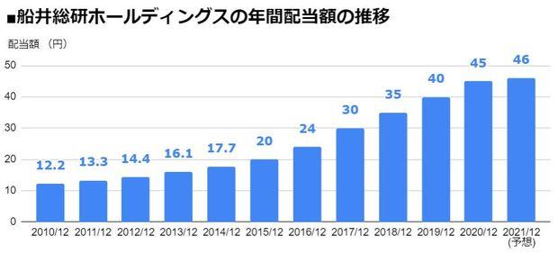 船井総研ホールディングス(9757)の年間配当額の推移