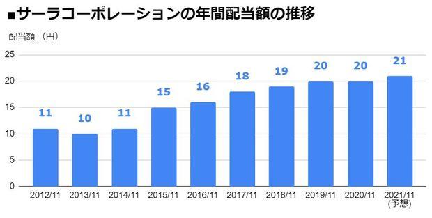サーラコーポレーション(2734)の年間配当額の推移
