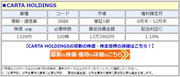CARTA HOLDINGS(カルタホールディングス、3688)の株価