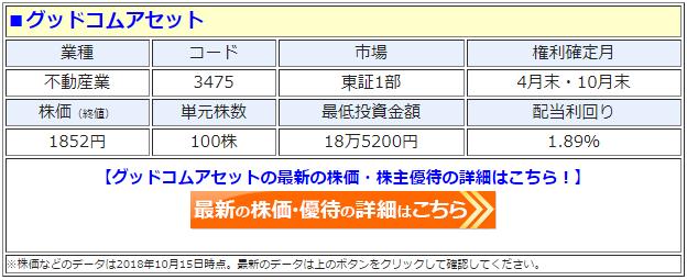 グッドコムアセット(3475)の最新の株価