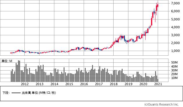 カプコン(9697)の株価チャート