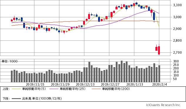上海総合指数チャート/日足・3カ月