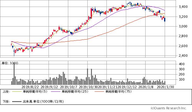 サトーホールディングス(6287)チャート/日足・6カ月