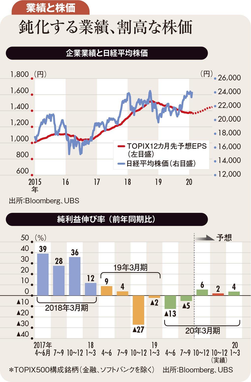 鈍化する業績、割高な株価