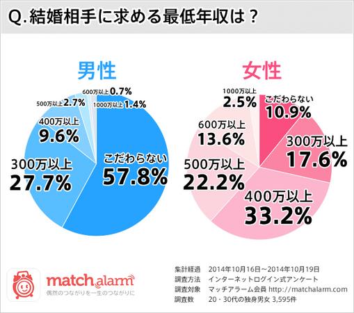 女性の6割が結婚相手に望む年収は500万円未満 <br />それでも透けて見える「男性だけが働く社会」
